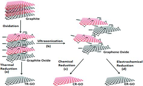 Materials   Free Full-Text   Graphene–Gold Nanoparticles