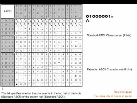 ASCII code Inverted question marks, American Standard Code