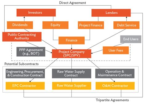 How to Promote Public-Private Partnerships in the Water